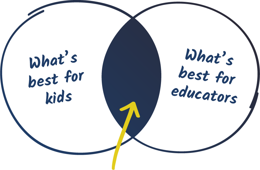 What's Best For Kids / What's Best For Teachers
